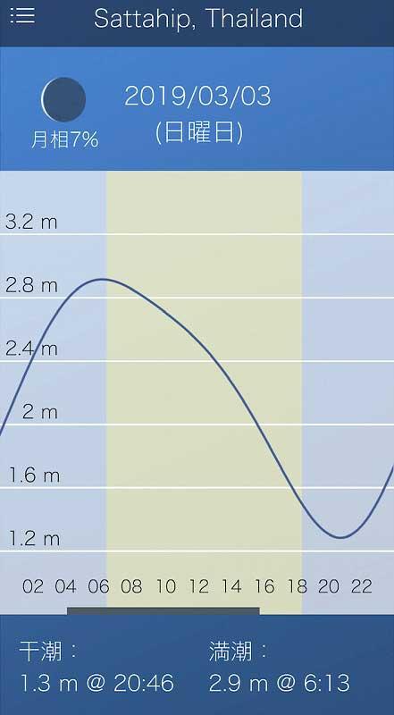 バンサレー潮汐表