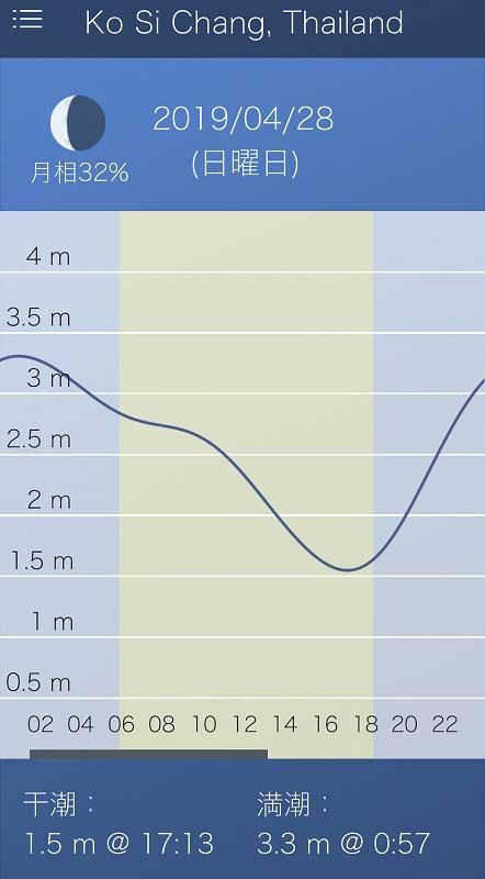 タイ 潮汐表