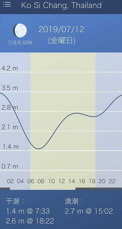 タイの潮汐表