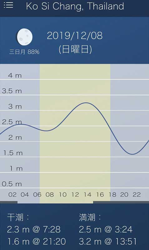 タイの潮汐 潮見表