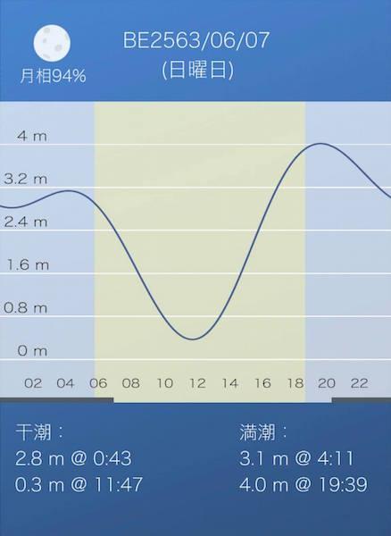 タイランドの潮汐表